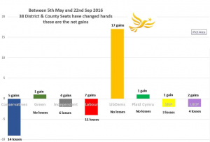 By-Election gains and losses since May.